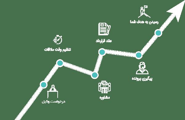 مراحل-کار-وکالت-در-موسسه-راه-امید